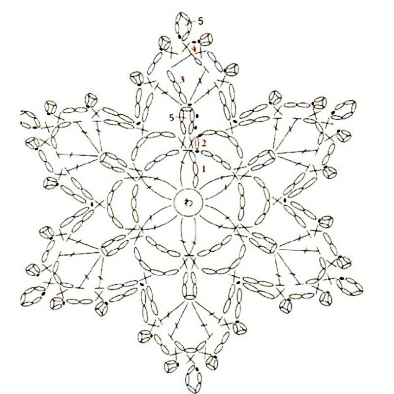 fiocco di neve schema